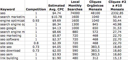 Dados do Google Adwords e mais fórmulas