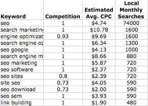 Dados colhidos do Google Adwords e exportados e organizados em uma planilha do Excel