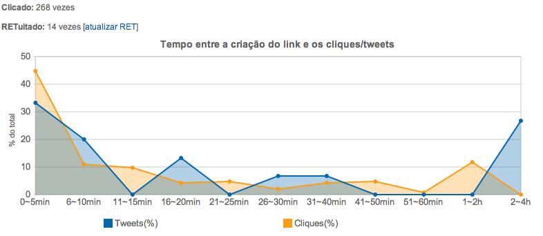 Monitoramento de cliques e RT no Twitter via migre.me