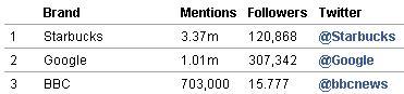 Top 3 empresas mais mencionadas no Twitter em 2009:Starbucks, Google e BBC