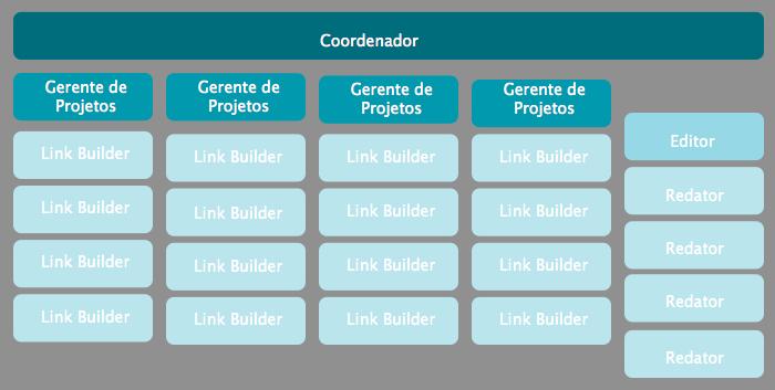 Integrantes de uma equipe de Link Building