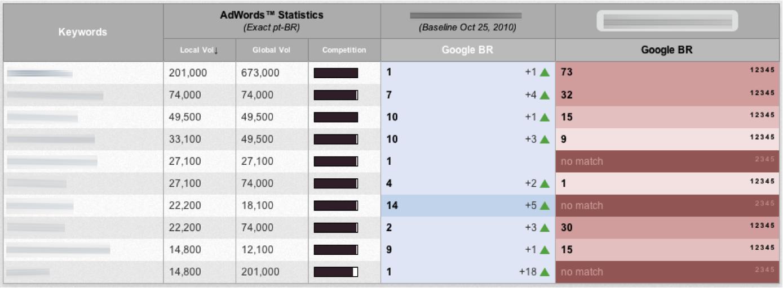 Melhoria Ranking Google