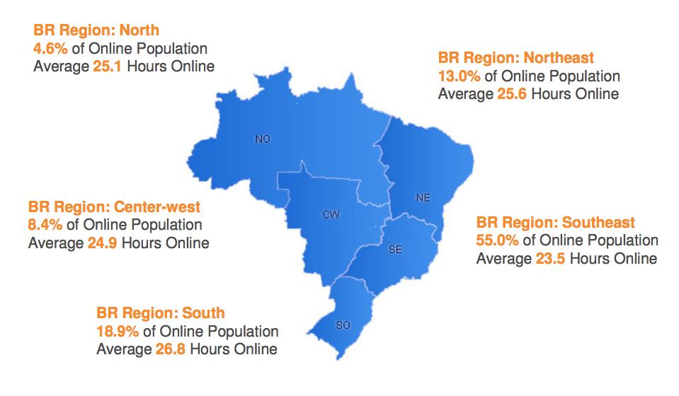 Distribuição dos usuários de internet nos estados do Brasil
