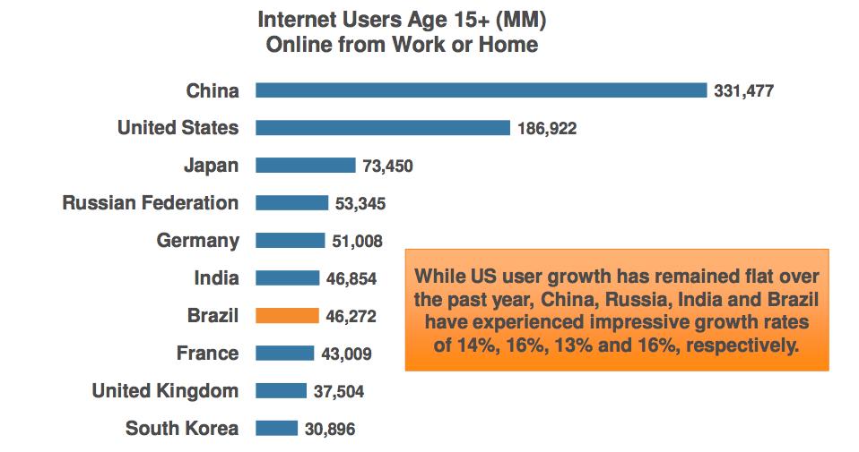 Brasil é o sétimo país na quantidade de usuários de internet