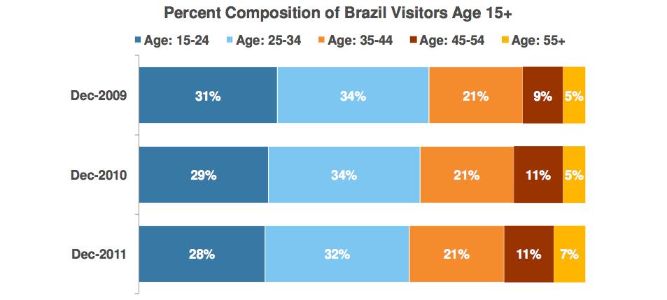 Usuários de internet no Brasil com mais de 45 anos vem crescendo nos últimos anos