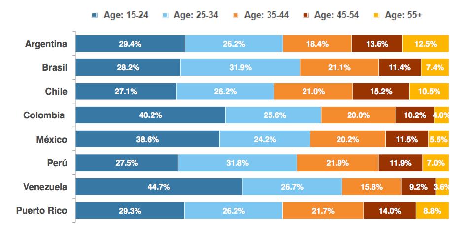 Brasil está entre os países da América do Sul com usuários de internet mais jovens