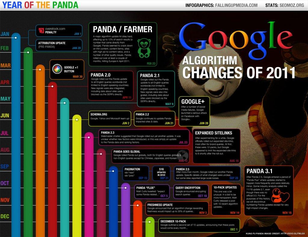 atualizações do algoritmo do Google em 2011