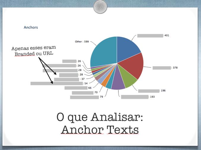 Verifique a concentração de anchor text exato