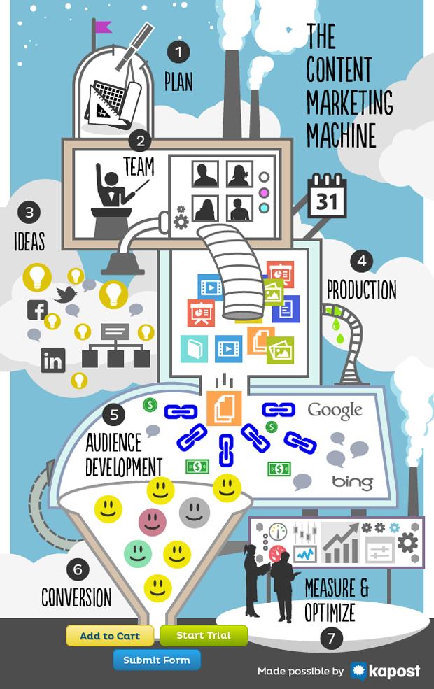 Estratégias para planejar, criar e distribuir conteúdo online