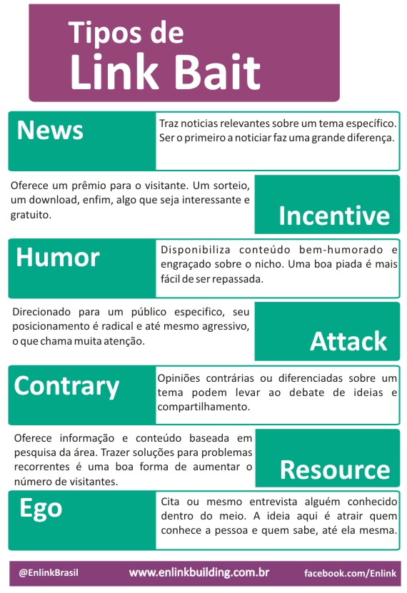 infografico-Tipos-de-Link-bait