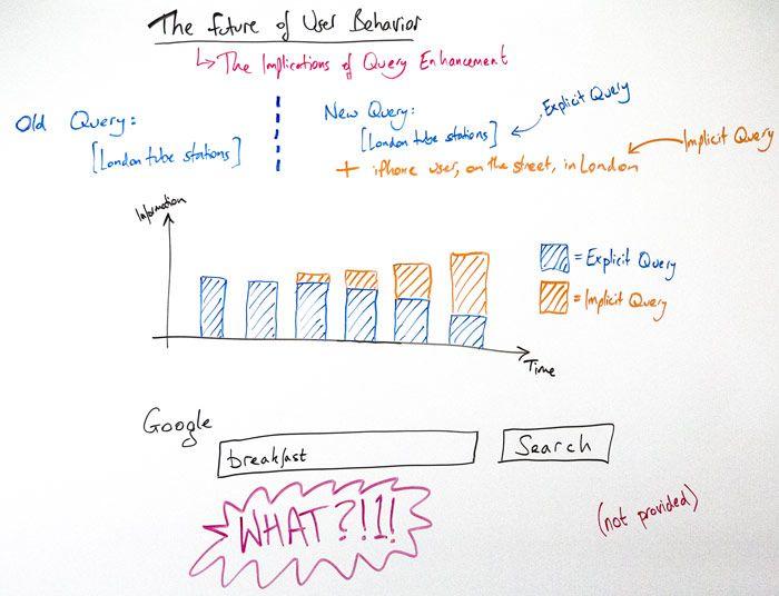 whiteboard-friday-mudanças-google