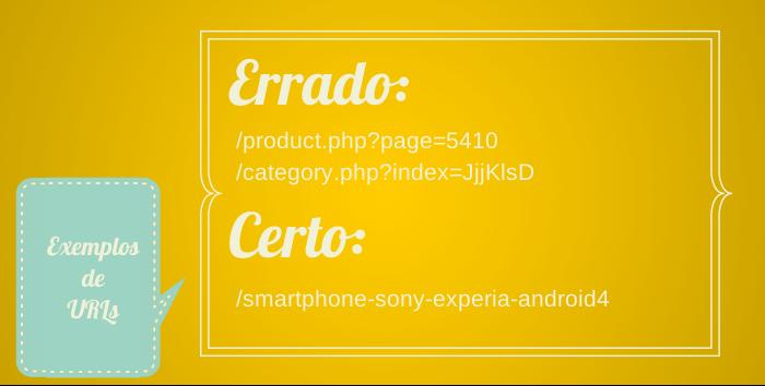 Exemplos de URL