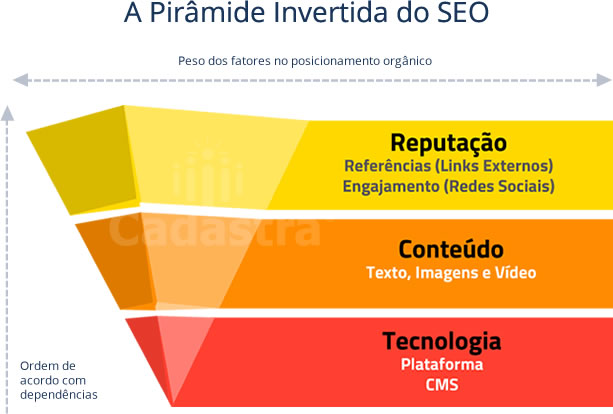 piramide-invertida-seo-redes-sociais